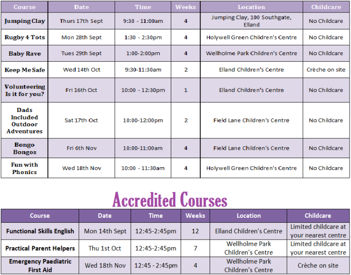 Surestart Courses Lower Valley
